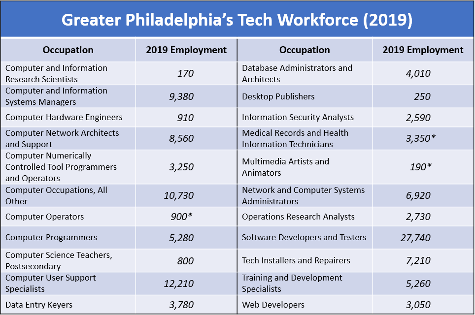 PHLmetro_TechWorkforce2019_20200422