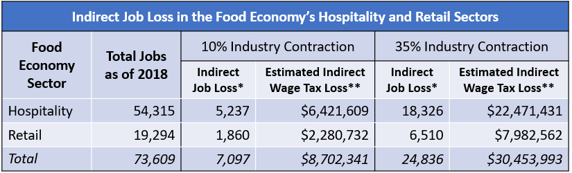 Indirect Job Loss Food Economy