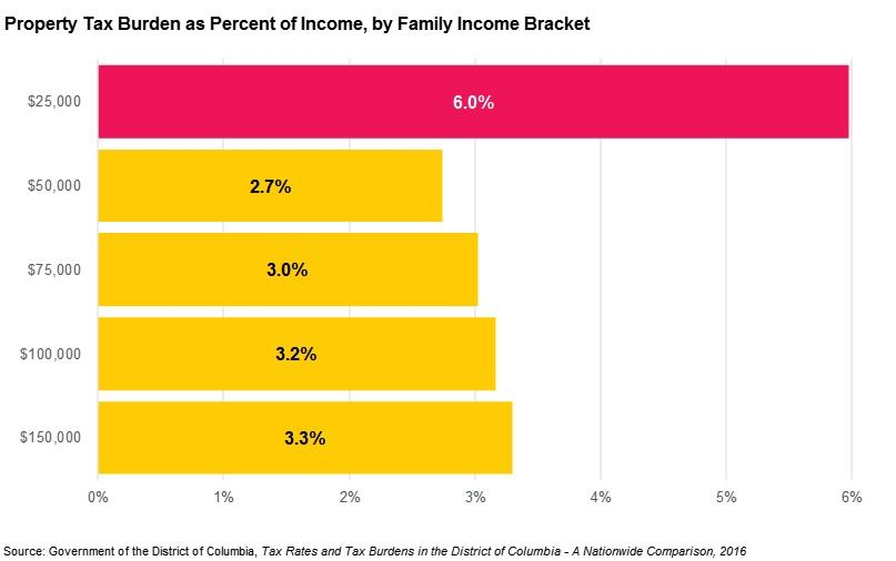 Property Tax Burden by Percent of Income, by Family Income Bracket, 2015