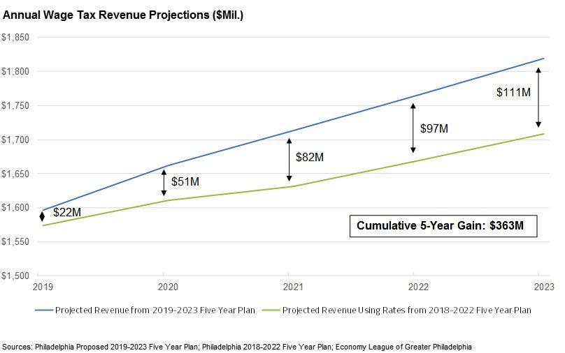 Economy League – Philadelphia Budget Analysis