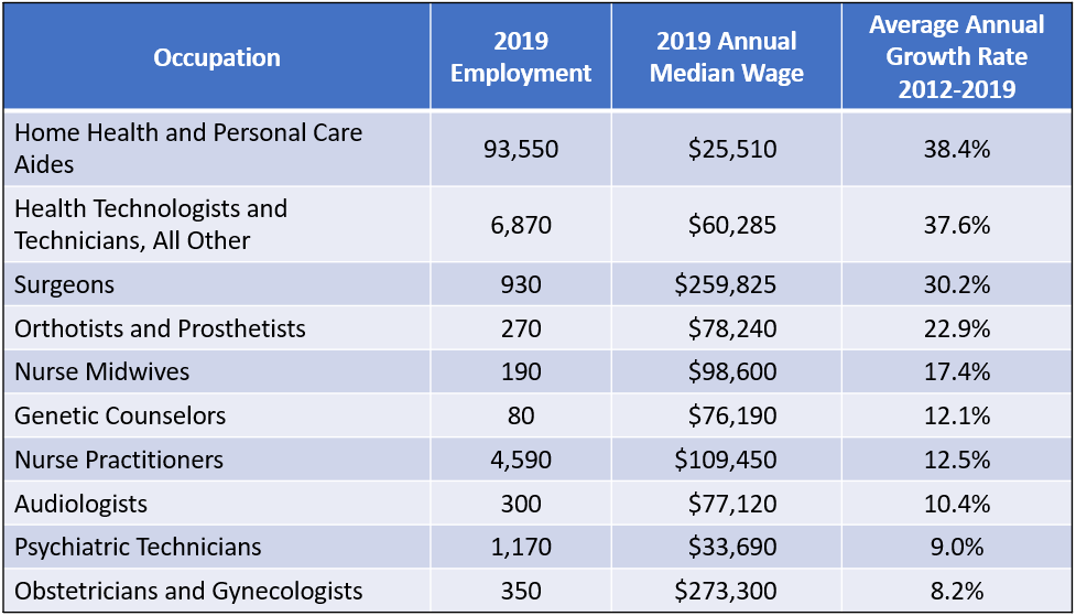 Fastest Growing Healthcare Occupations