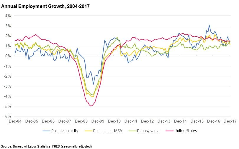Philadelphia Employment Growth 2004-2017