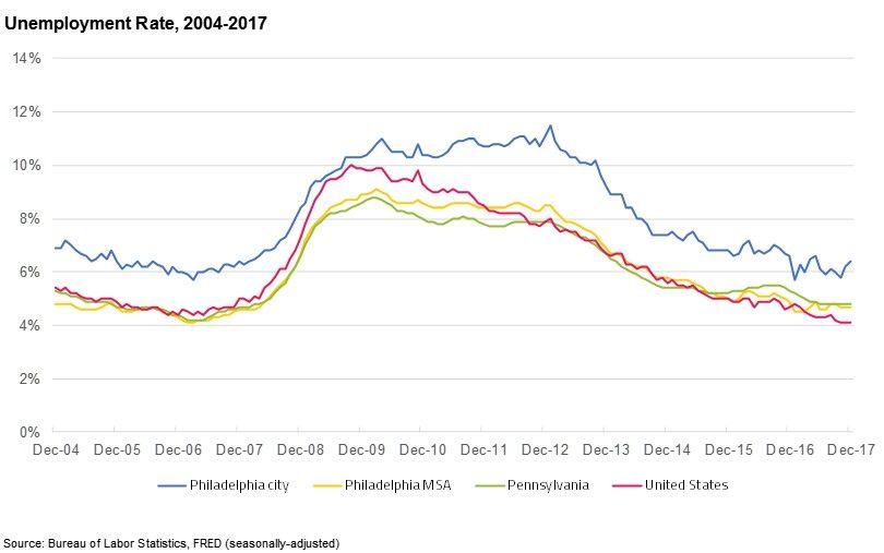 Economy League Philadelphia Budget Analysis