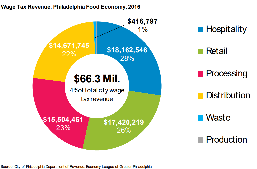 Food Economy Wage Tax